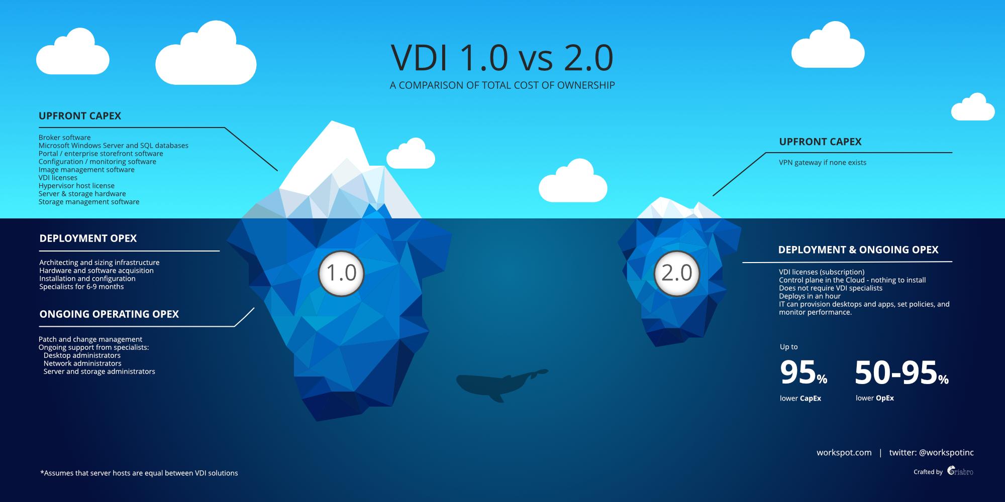 Công nghệ VDI và VDI 2.0